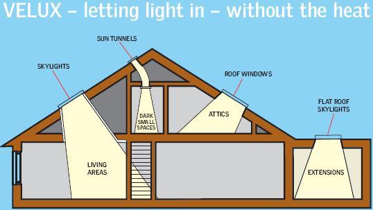 Solar System Ceiling Light Velux Skylights, Sun Tunnels & Roof Windows from ...